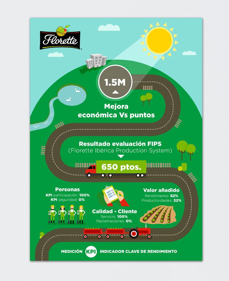 028_florette_infografia_planos_3d_ilustraciones_diseno_grafico